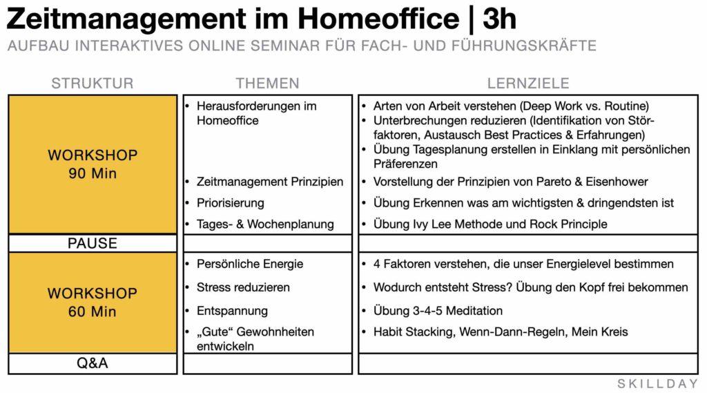 Training Zeitmanagement im Homeoffice